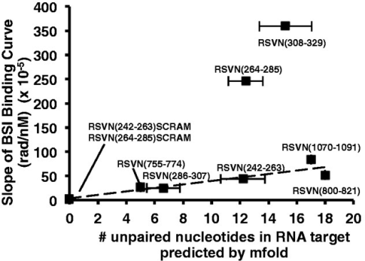 DNA probes designed to bind different regions of the RNA target generate a range of BSI binding responses. With the exception of two probes, binding response correlates positively with the number of nucleotides predicted to be unpaired in the RNA target (R2 = 0.86). x-axis values are averages of predicted unpaired nucleotides in the five lowest energy folding structures of mfold ± standard error.