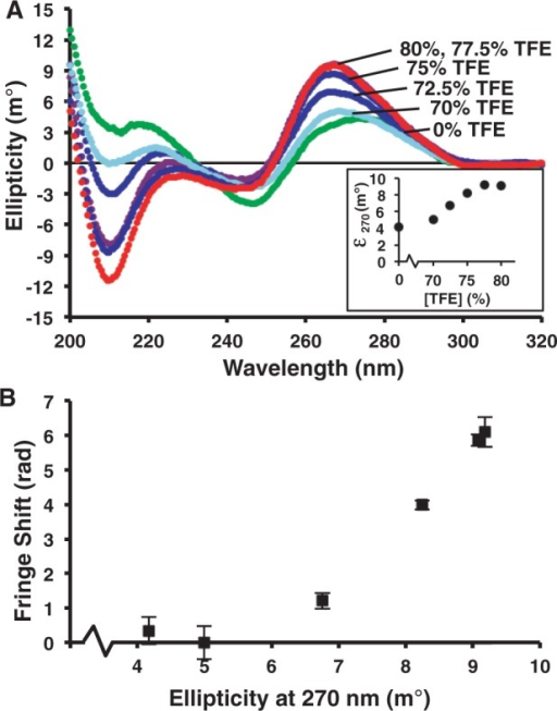 Relative degree of A-form character corresponds to increased BSI signal. (A) CD spectra of the DNA duplex demonstrate a shift from A-form to B-form structure with decreasing concentrations of TFE. Inset: A-form to B-form transition monitored at 270 nm. (B) Ellipticity at 270 nm correlates positively with the shift in the RI as detected by BSI.