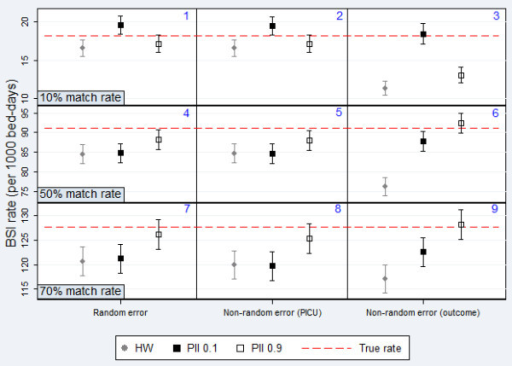 Comparison Of Hw Classification And Pii For Estimating Open I