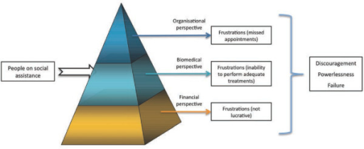 Prism through which participating dentists perceive people on social assistance.