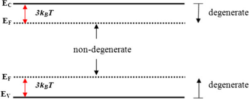 Energy band diagram showing the nondegenerate and degenerate regions.