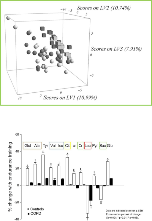 Metabolic analysis. Upper panel: Resting individual metabolic profiles in COPD patients (spheres) and in healthy sedentary subjects (cubes), including pre (black symbols) - and post -training data (grey symbols). The results are expressed by the three Latent Variables (LV1, 2 and 3) of the partial-least square discriminant analysis (PLS-DA). The percentages indicate the magnitude of the differences between the two groups of subjects for each dimension (p<0.05). Bottom panel: Endurance training responses of individual metabolites. Mean training-induced responses of individual metabolites. Data expressed as percent of change are indicated as mean ± SEM. (*p<0.001; † p<0.01; ‡ p<0.05) (reproduced from [27]with permission)