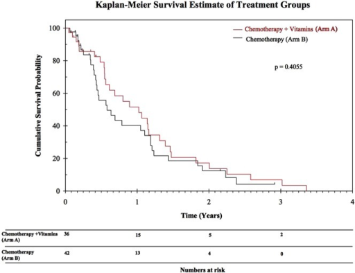 Kaplan-Meier survival estimate of treatment groups.