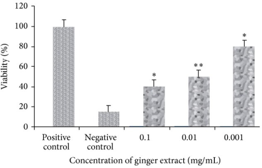 MTT assay showing effect of ginger extract on Raji cells. IC50 obtained at 0.01% dilution of stock at P < 0.05.