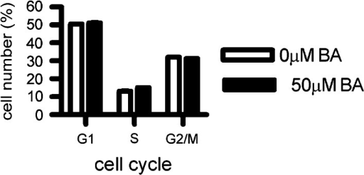 The cell cycle was not significantly altered by BA treatment. Flow cytometry analysis was conducted a 24 h treatment with 0 or 50 µM BA. The percent of cells treated with 0 or 50 µM BA were: G1 phase 50.59 ± 0.75 and 51.21 ± 0.62 %, S phase 13.09 ± 1.16 and 15.15 ± 0.38 %, G2 phase 32.09 ± 0.46 and 31.53 ± 0.18 % respectively, (n = 3). The 2 % shift in S phase was of doubtful biological significance. Standard deviation error bars were plotted, but are too close to the bar graph to visualize