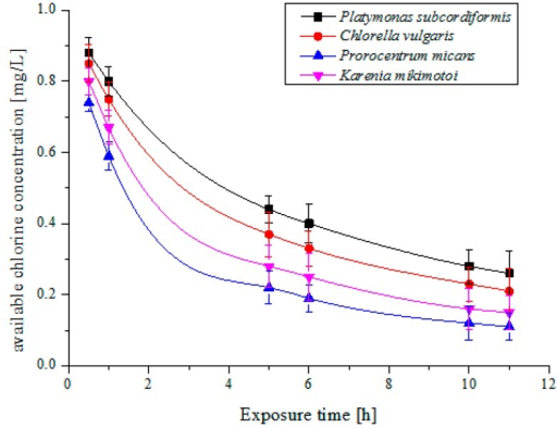 The decay curve of 1 mg/L available chlorine concentration with time for the four microalgae species.