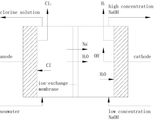 The operating principle of ion-exchange membrane.