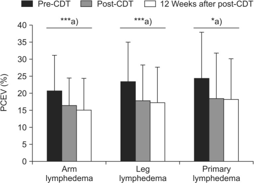 Changes in limb volume in patients with lymphedema, based on complex decongestive therapy (CDT). PCEV, percent excess volume. ***p<0.001, a)p-values were derived from paired t-tests.