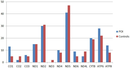 Nonsynonymous variations in different mitochondrial genes.The X axis was the mitochondrial gene name. The Y axis was the sample numbers which have nonsynonymous variations.