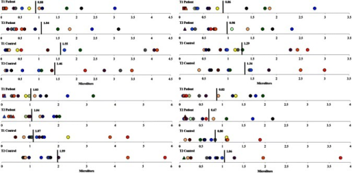 Individual QSART scores at the forearm (top left), proximal leg (top right), distal leg (bottom left) and foot (bottom right) for patients and controls at baseline and follow-up. Note Data points have been color-coded within each group and according to subject. Circular data points reflect scores or measurements falling within normal age- and gender-related ranges. Whereas triangular and square data points reflect scores or measurements > 50 % and < 50 %, respectively, of the lower normal age- and gender-related limits. Black vertical bars and corresponding values represent group means for each time point