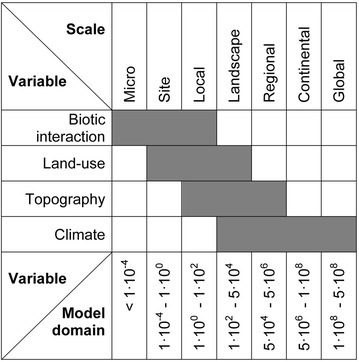 Environmental variables affecting tick densities at different spatial scales. Scales are characterized by the model domain in km2, adapted from [13].