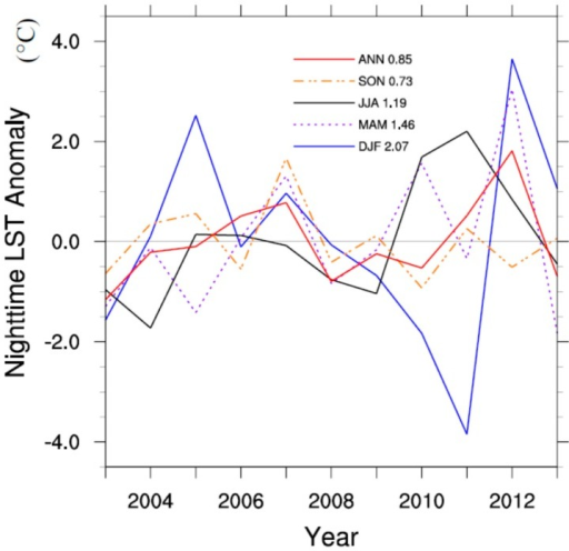 Regional mean interannual MODIS nighttime LST anomalies (°C) over the study region for the four seasons (DJF, MAM, JJA, and SON) and annual mean (ANN). Standard deviations of LST anomalies are shown.
