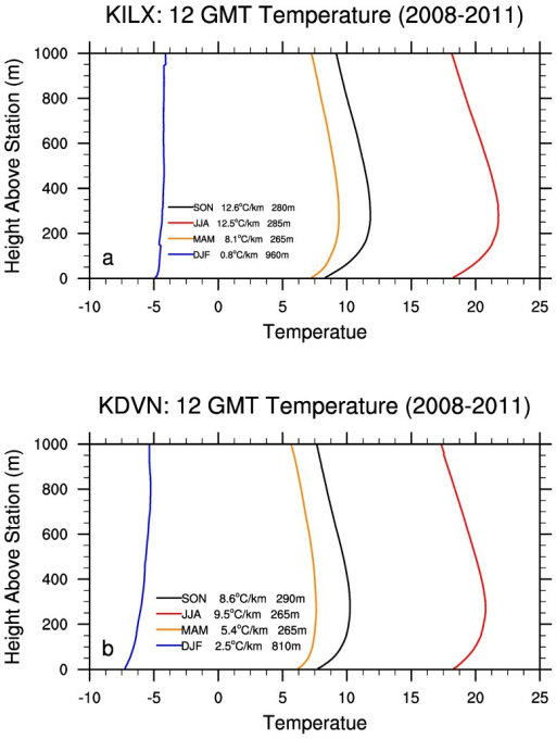 Seasonal mean 12:00 GMT temperature vertical profiles (°C) as a function of height in meters for (a) Lincoln, IL (KILX) and (b) Davenport, IA (KDVN). The temperature gradient (°C/km) between the station surface and ~80 m hub-height (~293 m above sea level) and the depth of near surface boundary layer (m), where the temperature maximizes, are shown. The station surface elevation is 179 m for KILX and 230 m for KDVN.