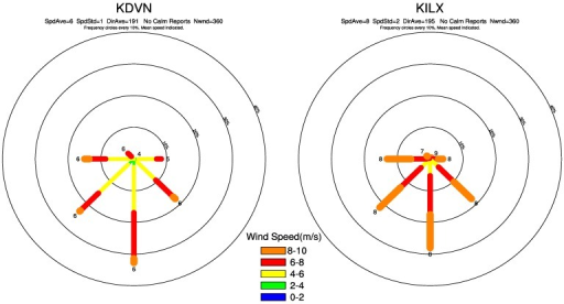 Wind rose for for the sounding stations of KDVN (left) and KILX (right) from the annual (ANN) sounding composites observed ~80 m hub height (~293 m above sea level) at 12:00 GMT. The station surface elevation is 179 m for KILX and 230 m for KDVN. Wind rose displays the percentage, or frequency of wind directions and the winds from the north are at the top of the rose. The mean wind speed (m/s) is labeled at the end of each direction line.