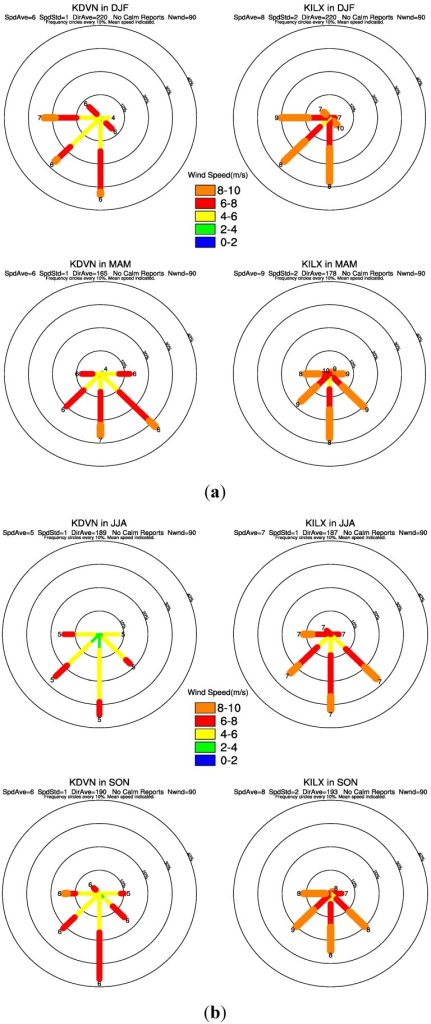 (a) Same as Figure 11 but for DJF (top) and MAM (bottom); (b) Same as Figure 11 but for JJA (top) and SON (bottom).