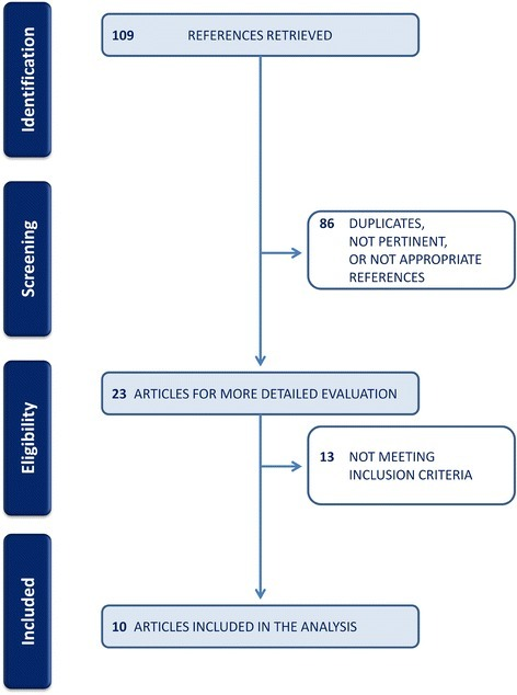 Flow diagram showing the number of papers identified by the search and the selection process