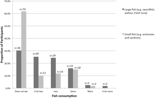 Reported changes in Fish Consumption During Pregnancy (n = 119)1,2.1. Data used to calculate these proportions come from the quantitative surveys. 2. On average, large fish contain more mercury and lower omega-3 and selenium concentrations than smaller fish, which are considered safer to eat.