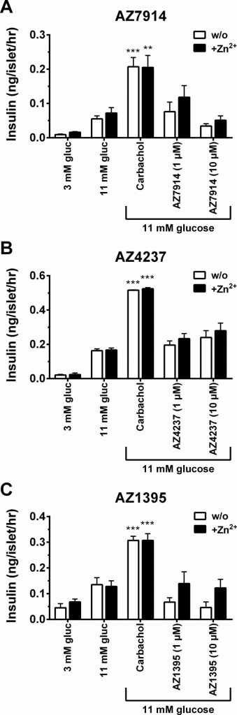 Insulin secretion assays in mouse islets.Effect on insulin secretion by each compound. Islets were treated with 1 and 10 μM of AZ7914 (A), AZ4237 (B), AZ1395 (C). The assays were performed in the absence or presence of 5 μM of Zn2+. Values were calculated as the ratio of insulin concentration compared to the basal control and expressed as the average of three separate measurements ± SEM.