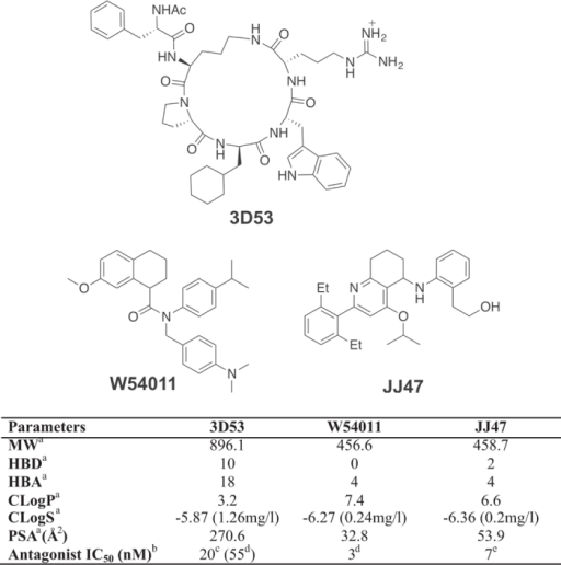 Comparative properties and in vitro potencies of C5aR antagonists.Top: Chemical structures for antagonists 3D53, W54011 and JJ47. Bottom: Properties and antagonist potencies of the three compounds. aMW = molecular weight, HBD = hydrogen bond donors, HBA = hydrogen bond acceptors, ClogP = calculated octanol-water partition coefficient, CLogS = calculated aqueous solubility, PSA = Polar surface area. bInhibition of Ca2+ release in different cells, under different conditions and against different concentrations of C5a. cVersus 100 nM rhC5a on neutrophils12. dVersus 0.1nM rhC5a on neutrophils14. eVersus 1.5 nM rhC5a on U937 cells15.
