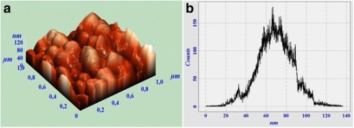 AFM surface image (a) and grain-size distribution diagram (b) of Gd3Ga5O12 with 1 mol % Tb3+ ions synthesized via co-precipitation method with 300 g/mol of polyethylene glycol