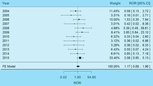 Forest plot of fixed-effects (FE) meta-analysis on impaired renal function
