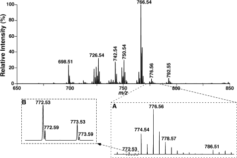 "Representative negative-ion ESI/MS analyses of bovine heart ethanolamine glycerophospholipid molecular species.Bovine heart lipids were extracted by a modified Bligh and Dyer procedure [21] and the PtdEtn fraction was separated by using HPLC with a cation-exchange column as previously described [23]. Analyses of PtdEtn molecular species were performed in the negative-ion mode by using an LTQ-Orbitrap mass spectrometer equipped with a Nanomate device as described under ""MATERIALS AND METHODS""."