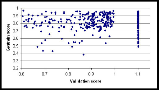 Scatter plot of SNP validation scores with Gentrain scores. Previously successful SNPs are given a score of 1.1, design scores between 0 and 1 are calculated by a proprietary algorithm based on the surrounding 200 bp.