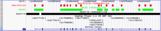 Regions sequenced in three resequencing Caucasian data sets: (i) HealthIron in red; (ii) NHLBI RS&G in green; (iii) SeattleSNPs in black. The HapMap Phase 1 Caucasian (European) SNPs with MAF ≥ 3% rs numbers are shown. The TF gene appears in blue with the exons shown as bars. The arrows indicated the direction of transcription.