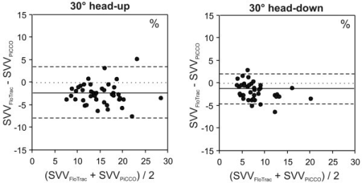 Bland-Altman analysis. Presented is a Bland-Altman analysis comparing stroke volume variation (SVV) assessed using the FloTrac™/Vigileo™ and the PiCCOplus™ system in 30° head-up and 30° head-down positions. 30° head-up: mean bias ± 2 standard deviations (SD; limits of agreement) = -2.5 ± 6.1%; 30° head-down: mean bias ± 2SD = -1.5 ± 3.6%.