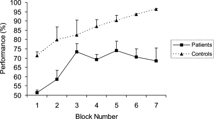 Performance of amnesic patients and control subjects, collapsed across condition (spatial or non-spatial). Each block consisted of 50 trials, with presentation of each of the eight patterns occurring pseudorandomly (see Section 2). Error bars reflect standard error of the mean (S.E.M.).