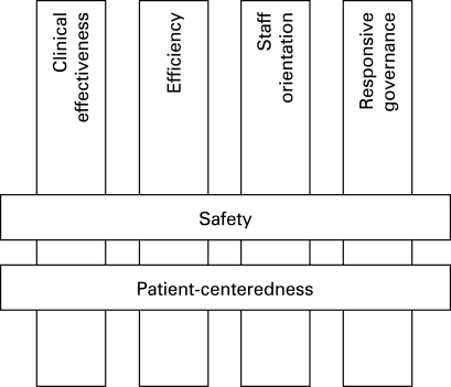Dimensions of quality from the PATH theoretical model for hospital performance.14