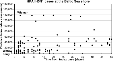 Spatio-temporal pattern of HPAIV H5N1 cases at the Baltic Sea.