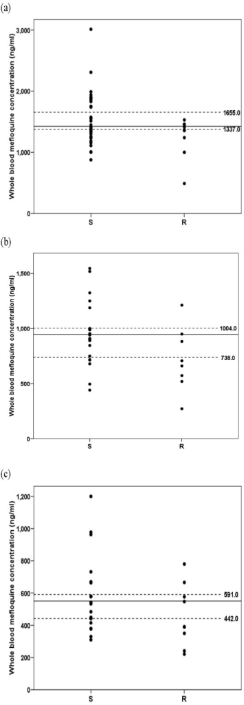 Whole blood mefloquine concentrations on day 1 (a), day 7 (b) and day 14 (c) after treatment in patients with sensitive (S) and recrudescence (R) response. Dot lines represent the lower and upper level of 95% CI defined in the sensitive group.