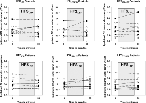 R2 response of each individual subject at baseline and after HFSLTP.Individual results of each subject before and immediately after HFSLTP for each protocol starting with HFSLTP (i.e. HFSLTP, HFSLTP-LTD, HFSLTP-LTP) are presented.