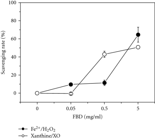Scavenging activities of aqueous extract of FBD against superoxide anion radical generated in xanthine-XO system and hydroxyl radical generated in Fe2+/H2O2 Fenton reaction system with ascorbic acid as a positive control. Values were means ± SD, n = 6.