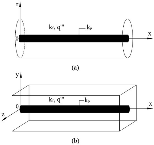 Two kinds of heat conduction building blocks considered in this study: (a) cylinder--cylinder building block; (b) rectangular-prism--cylinder building block.