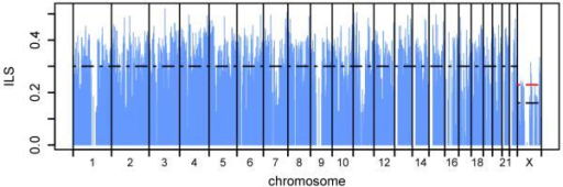 Genome-wide ILS and selectiona, Variation in incomplete lineage sorting. Each vertical blue line represents the fraction of ILS between human, chimpanzee and gorilla estimated in a 1 Mbp region. Dashed black lines show the average ILS across the autosomes and on X; the red line shows the expected ILS on X, given the autosomal average and assuming neutral evolution. b, Reduction in ILS around protein coding genes. The blue line shows the mean rate of ILS sites normalised by mutation rate as a function of distance upstream or downstream of the nearest gene (see Supplementary Information). The horizontal dashed line indicates the average value outside 300 kbp from the nearest gene; error bars are s.e.m.
