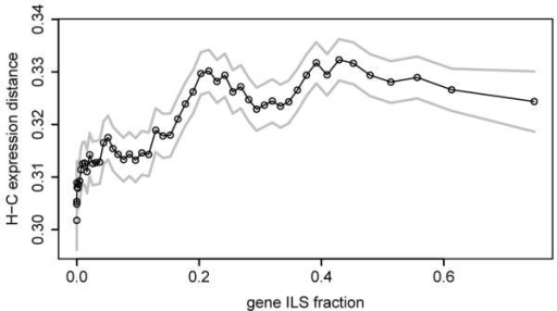 Differences in expression and regulationa, Mean gene expression distance between human and chimpanzee as a function of the proportion of ILS sites per gene. Each point represents a sliding window of 900 genes (over genes ordered by ILS fraction); s.d. error limits are shown in grey. b, (top) Classification of CTCF sites in the gorilla (EB(JC)) and human (GM12878) LCLs on the basis of species-uniqueness; numbers of alignable CTCF binding sites are shown for each category; (bottom) sequence changes of CTCF motifs embedded in human-specific, shared and gorilla-specific CTCF binding sites located within shared CpG islands, species-specific CpG islands or outside CpG islands. Numbers of CTCF binding sites are shown for each CpG island category. Gorilla and human motif sequences are compared and represented as indels, disruptions (>4 bp gaps), and substitutions.