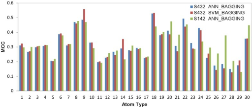 Atom-based prediction accuracies for each of the 30 protein atom types.The x-axis represents indexes for the 30 atom types shown in Table 1. The y-axis shows averaged two-class prediction MCCs from the 5-fold cross validation of the ANN_BAGGING and SVM_BAGGING predictors trained and tested for each of the specific protein atom type with the S432 dataset. The prediction MCCs for the independent test with ANN_BAGGING on the S142 dataset are also shown for comparison.