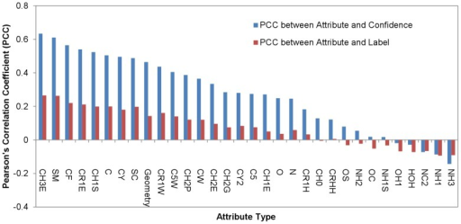 Ranking of the attributes derived from PDMs.Each of the surface atoms i in the S142 dataset has a confidence level on the prediction of the atom to be in a PPI site. This prediction confidence level is correlated to various extents with the 32 attributes (ai,j (j = 1∼32) as shown in Equation (3)), which were used as inputs for the machine learning predictors in making the predictions. The blue histogram shows the correlations between prediction confidence levels and attributes derived from concentrations of PDMs. The Pearson's correlation coefficients, which are the measurements for the linear correlations between the prediction confidence level and the attributes, are shown in the y-axis. The x-axis shows the feature types (Table 1), each of which corresponds to one of the ai,j. The red histogram shows the Pearson's correlation coefficients between the positive (1 for PPI site atoms) or negative (0 for non-PPI site atoms) assignments for protein surface atoms and the attribute values for the protein surface atoms.