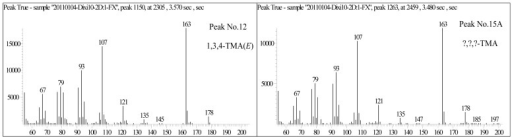 Mass spectra of 1,3,4-trimethyl-adamantane and No. 15A peak in Figure 1a.