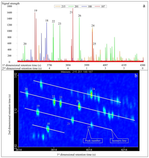 Real second-dimensional chromatogram (a) and GC×GC-TOFMS contour plot (b) of diamantanes identified in the condensate from Well DX 10 by GC×GC-TOFMS analysis under reversed phase column system. The compounds are listed in Table 1.