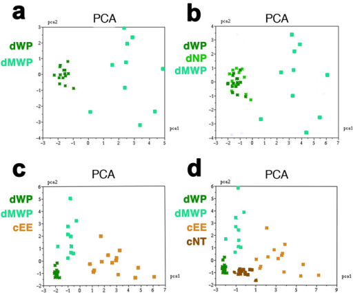 PCA graphs of the wildtype and mutant epithelia(a) dWP-dMWP. (b) dWP-dNP-dMWP. (c) dWP-dMWP-cEE. (d) dWP-dMWP-cEE-cNT. dWP: Wing prepupa, cNT: chicken Neural Tube, cEE: chicken Embryonic Ectoderm, dMWP: mutant Wing prepupa.