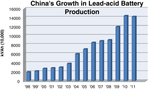 China's yearly growth in lead-acid battery production by kilo-Volt Amp hours. Generated from industrial data collected by China Metal Bulletin.