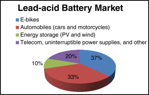 The market distribution of lead-acid batteries in China in 2011. Adapted from data and statistics compiled by Occupational Knowledge International.