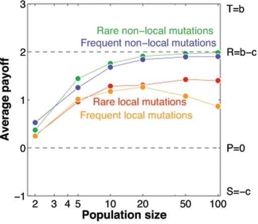 Average payoffs for the four different mutation treatments.In rare-mutation treatments, the mutation rate is set to , whereas in frequent-mutation treatments the mutation rate is . Local mutations are randomly drawn from a Gaussian distribution around the parent strategy, non-local mutations are randomly drawn from the entire state space. The rare local mutations correspond to the previous simulations in Figs. 3 and 4. All other parameters are the same as before.