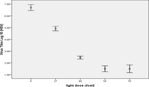 Inactivation of HSV by 1 µM MB in combination with different light dose (depends on different illumination time), the most reduction obtained in 54 J/cm2 and increase in light dose decrease virus titration