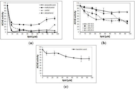 Inhibitory effect of phenolic lipids on acetylcholine (AChE) from E. electricus. (a) Phenolic resorcinolic and alkylphenolic lipids from A. occidentale. (b) Resorcinolic lipids from rye grain. (c) Merulinic acid from M. tremellosus. Data are given as means ± SD of three individual determinations, each performed in triplicate.