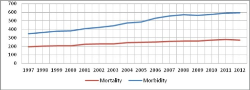 Morbidity and mortality caused by cancer per 100,000 population, Lithuania.