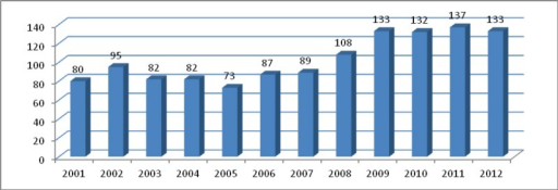Graduates of medicine studies at universities in Lithuania (2001–2012), per million population.